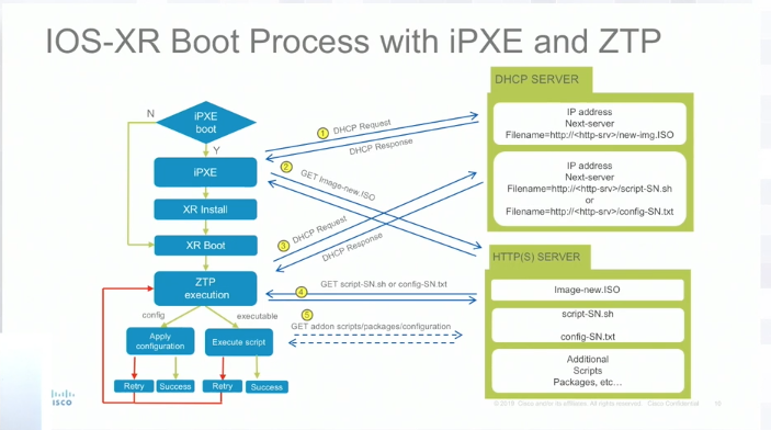IOS-XR Boot Process with iPXE and ZTP