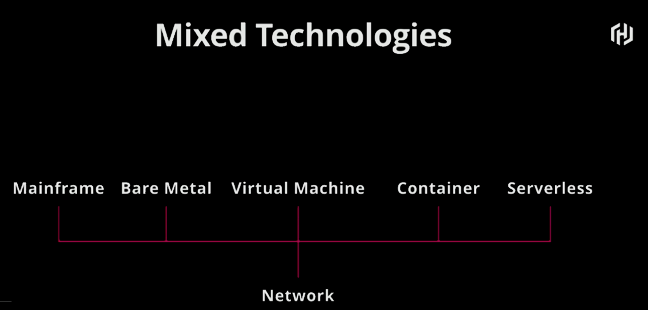 Mixed Technologies